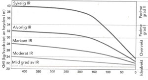 Gram karbohydrat/d og vektendring ved ulik grad av insulinresistens