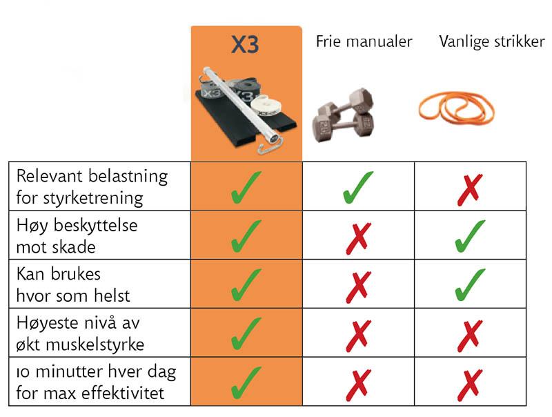 fordeler med X3